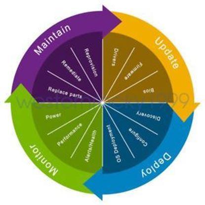Hình ảnh iDRAC8 Enterprise,Perpetual,Digital License,All Poweredge Platforms,CusKit